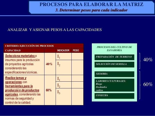 ANALIZAR Y ASIGNAR PESOS A LAS CAPACIDADESCRITERIO: EJECUCIÓN DE PROCESOSCAPACIDAD INDICADOR PESOSelecciona materiales ein...