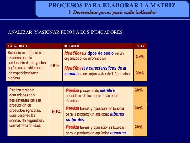 ANALIZAR Y ASIGNAR PESOS A LOS INDICADORESCAPACIDAD INDICADOR PESOSelecciona materiales einsumos para laproducción de proy...
