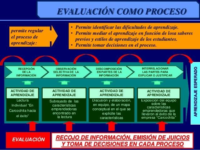 DESCOMPOSICIÓNEN PARTES DE LAINFORMACIÓNINTERRELACIONARLAS PARTES PARAEXPLICAR O JUSTIFICARRECOJO DE INFORMACIÓN, EMISIÓN ...