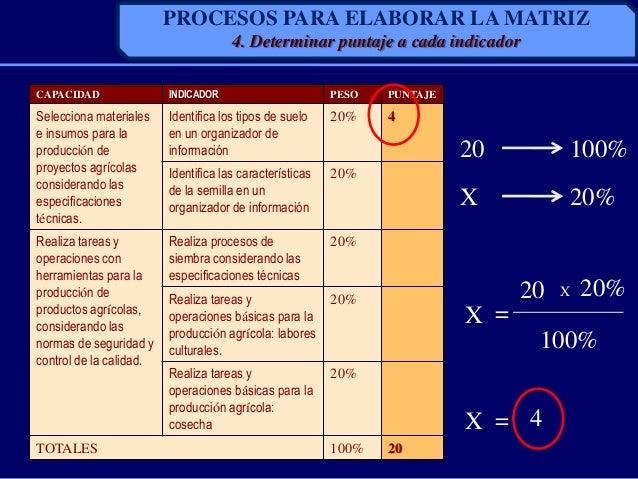 CAPACIDAD INDICADOR PESO PUNTAJESelecciona materialese insumos para laproducción deproyectos agrícolasconsiderando lasespe...
