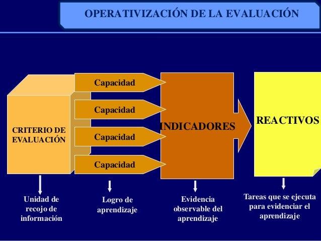 INDICADORESOPERATIVIZACIÓN DE LA EVALUACIÓNCRITERIO DEEVALUACIÓNCapacidadCapacidadCapacidadCapacidadREACTIVOSUnidad dereco...