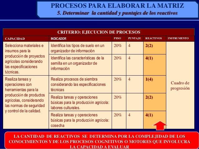 CRITERIO: EJECUCION DE PROCESOSCAPACIDAD INDICADOR PESO PUNTAJE REACTIVOS INSTRUMENTOSelecciona materiales einsumos para l...
