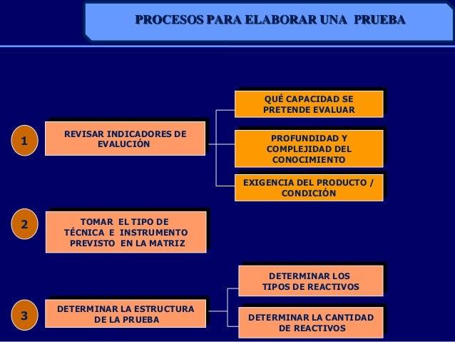 PROCESOS PARA ELABORAR UNA PRUEBAREVISAR INDICADORES DEEVALUCIÓNTOMAR EL TIPO DETÉCNICA E INSTRUMENTOPREVISTO EN LA MATRIZ...