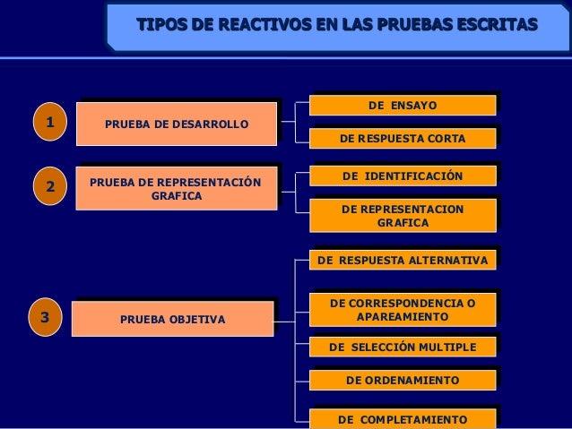 TIPOS DE REACTIVOS EN LAS PRUEBAS ESCRITASPRUEBA DE DESARROLLOPRUEBA OBJETIVADE ENSAYODE RESPUESTA CORTA13DE RESPUESTA ALT...