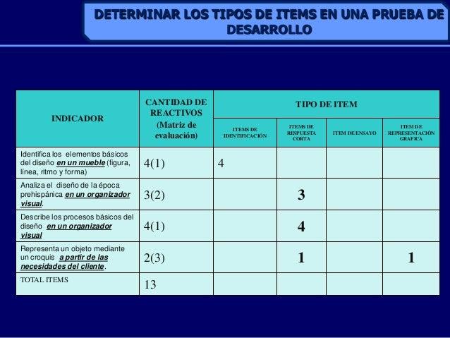 INDICADORCANTIDAD DEREACTIVOS(Matriz deevaluación)TIPO DE ITEMITEMS DEIDENTIFICACIÓNITEMS DERESPUESTACORTAITEM DE ENSAYOIT...