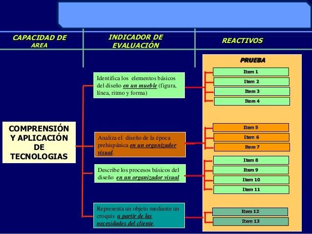 COMPRENSIÓNY APLICACIÓNDETECNOLOGIASIdentifica los elementos básicosdel diseño en un mueble (figura,línea, ritmo y forma)A...