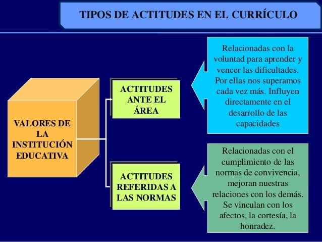 TIPOS DE ACTITUDES EN EL CURRÍCULOVALORES DELAINSTITUCIÓNEDUCATIVAACTITUDESANTE ELÁREAACTITUDESREFERIDAS ALAS NORMASRelaci...