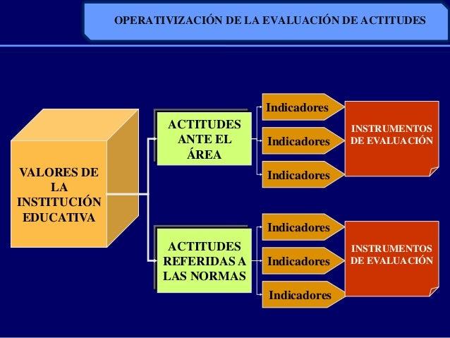 OPERATIVIZACIÓN DE LA EVALUACIÓN DE ACTITUDESVALORES DELAINSTITUCIÓNEDUCATIVAACTITUDESANTE ELÁREAACTITUDESREFERIDAS ALAS N...