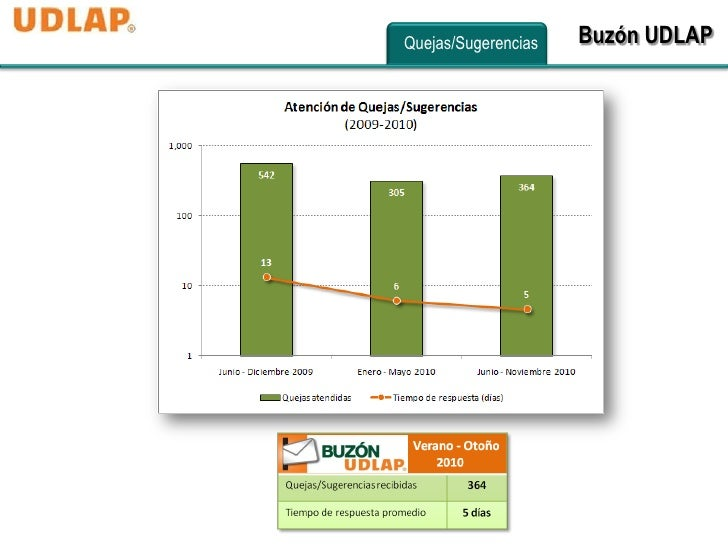 Quejas/Sugerencias   Buzón UDLAP