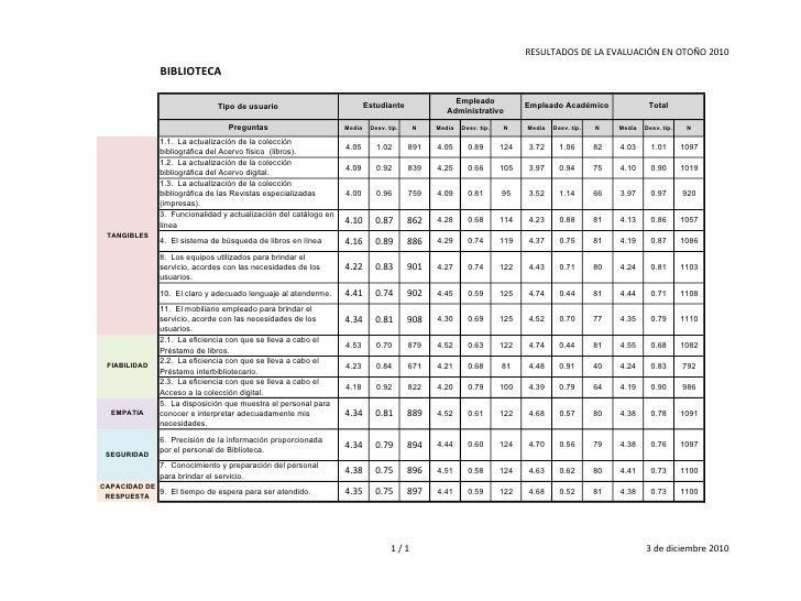 Evaluación a CIRIA Otoño 2011