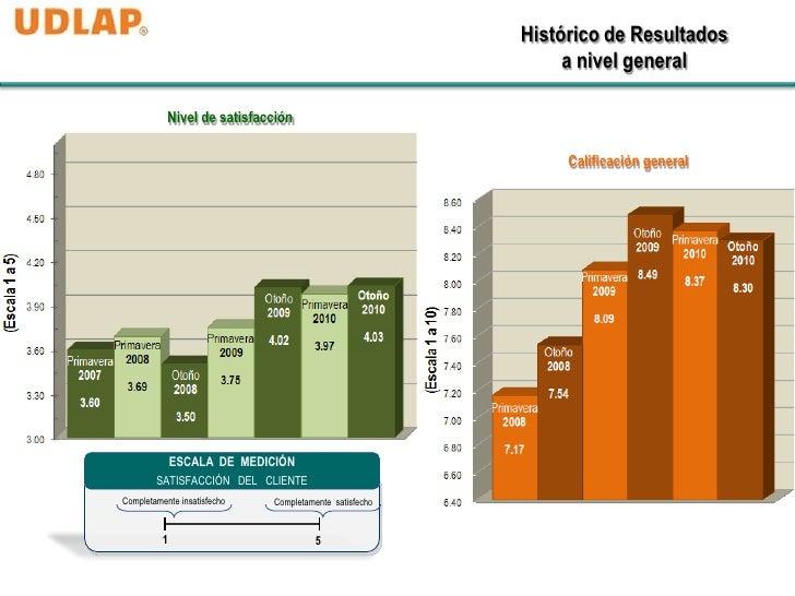 Histórico de Resultados                                                             a nivel general           Nivel de sat...