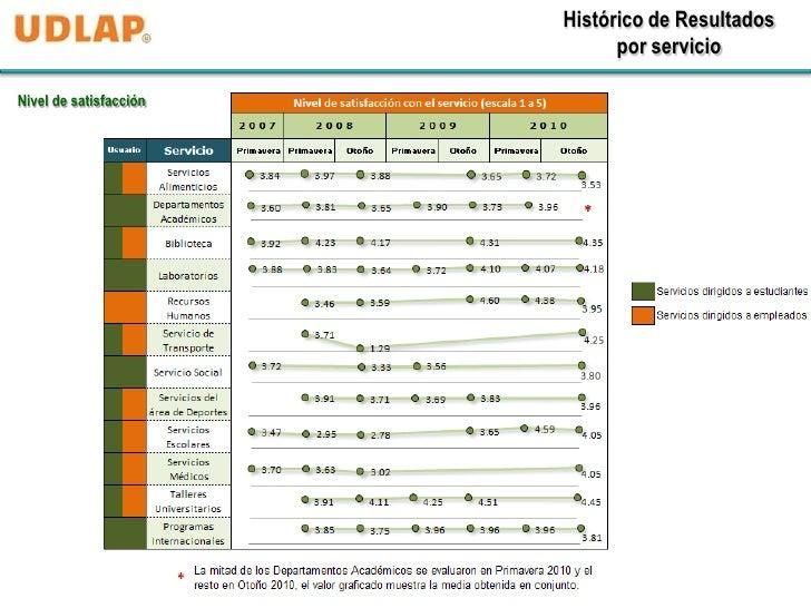 Histórico de Resultados                              por servicioNivel de satisfacción
