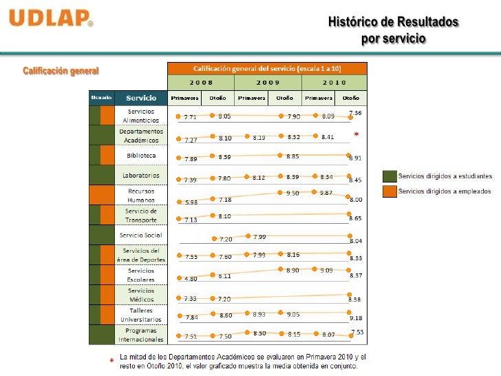Histórico de Resultados                             por servicioCalificación general