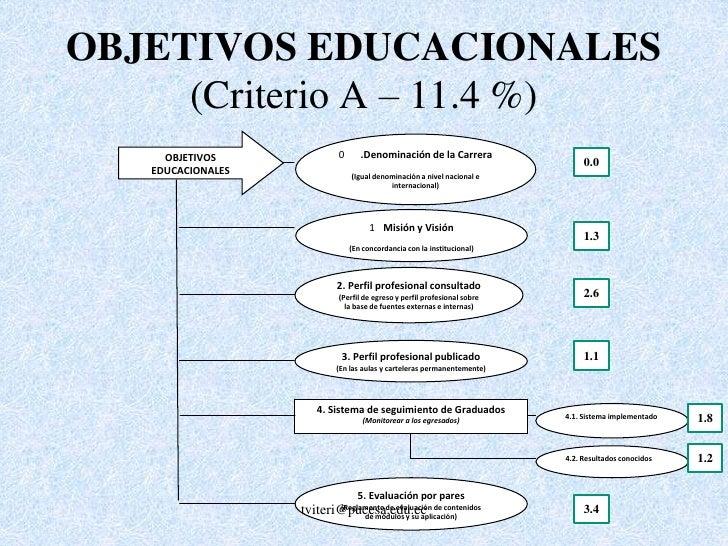 En la metodología desarrollada por el<br />CEAACES este criterio tiene un subcriterio que corresponde a sistema de seguimi...