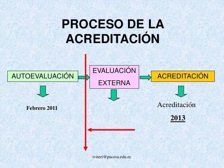 tviteri@pucesa.edu.ec<br />PROCESO DE LA ACREDITACIÓN<br />EVALUACIÓN <br />EXTERNA<br />AUTOEVALUACIÓN<br />ACREDITACIÓN<...