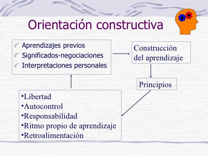 Orientación constructivaAprendizajes previos           ConstrucciónSignificados-negociaciones     del aprendizajeInterpret...