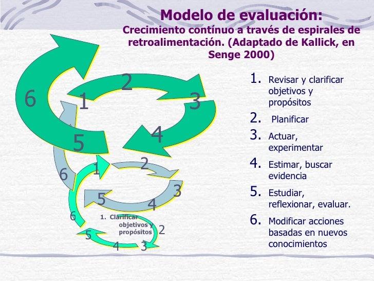 Modelo de evaluación:                        Crecimiento contínuo a través de espirales de                         retroal...
