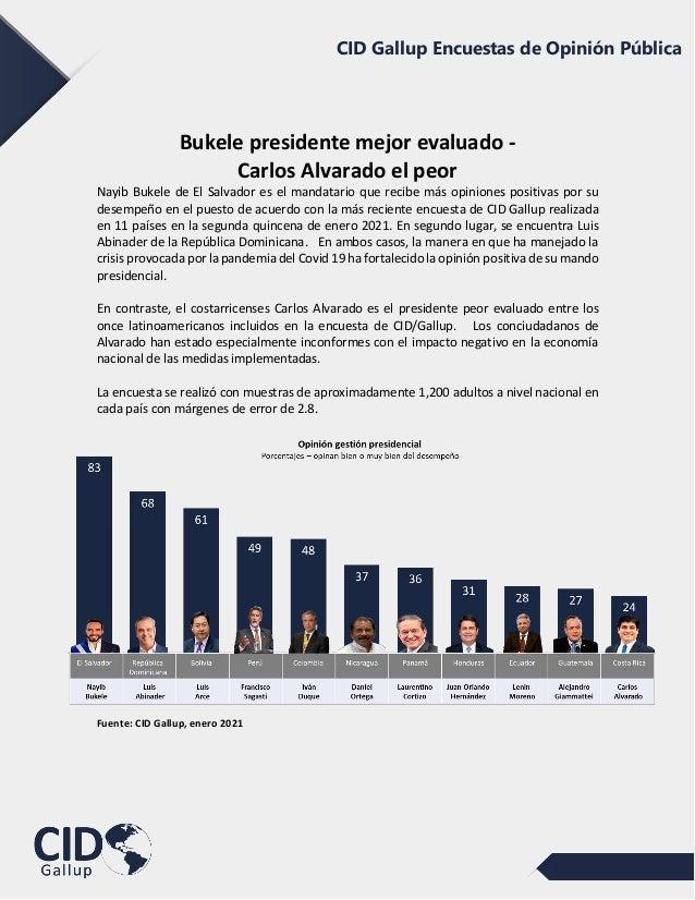 CID Gallup Encuestas de Opinión Pública Bukele presidente mejor evaluado - Carlos Alvarado el peor Nayib Bukele de El Salv...