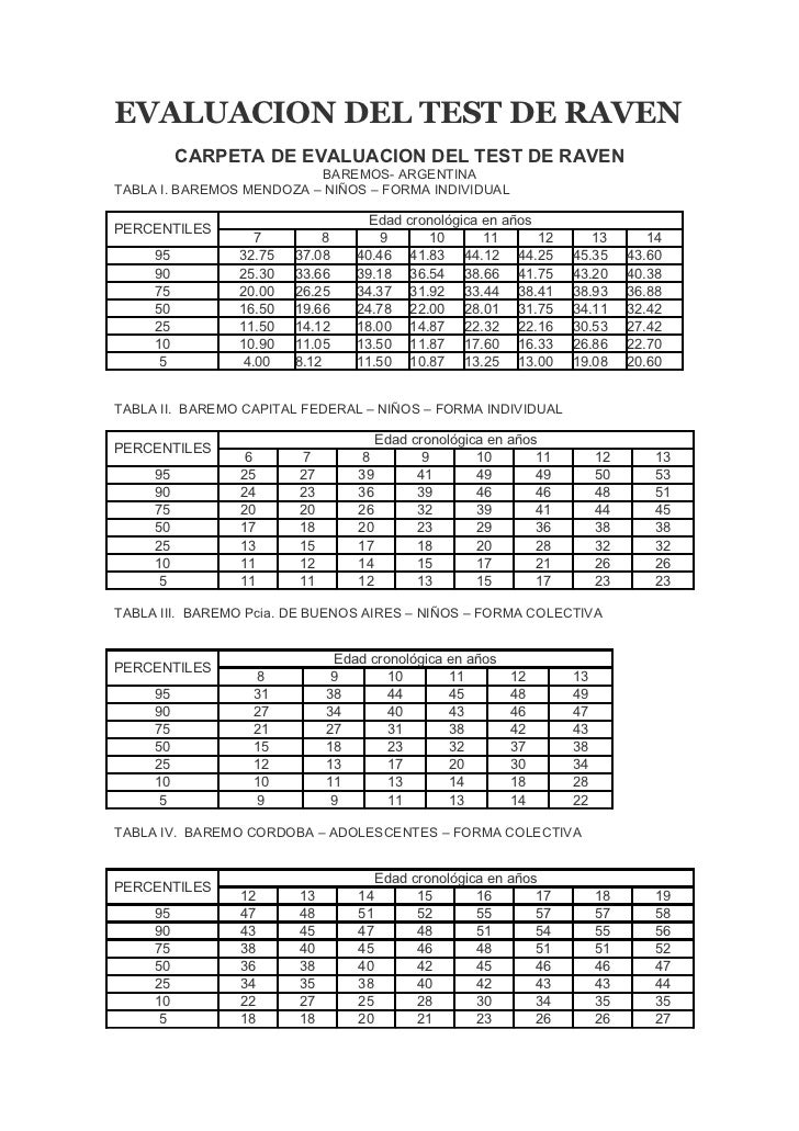 test de raven pdf descargar