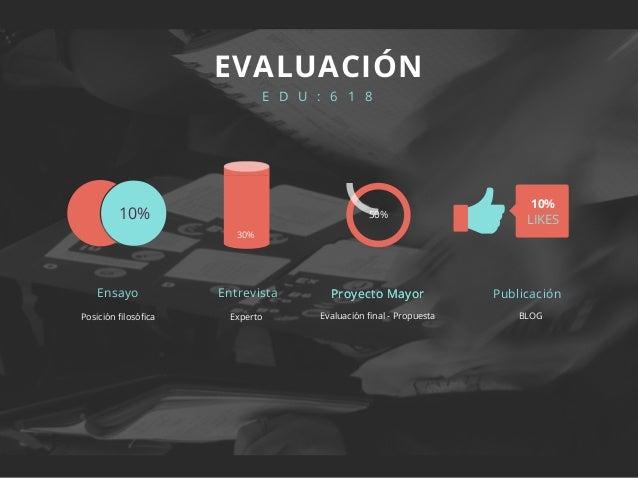 Posición filosófica E D U : 6 1 8 EVALUACIÓN 10% LIKES 10% 50% 30% Experto Evaluación final - Propuesta Ensayo Entrevista ...