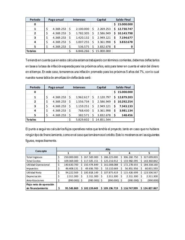 Periodo Pago anual Intereses Capital Saldo Final  0 $ 15.000.000  1 $ 4.369.253 $ 2.100.000 $ 2.269.253 $ 12.730.747  2 $ ...