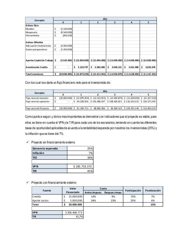 0 1 2 3 4 5  Concepto  Activos Fijos  Muebles $ (2.140.000)  Maquinaria $ (9.540.000)  Herramientas $ (206.500)  Activos D...