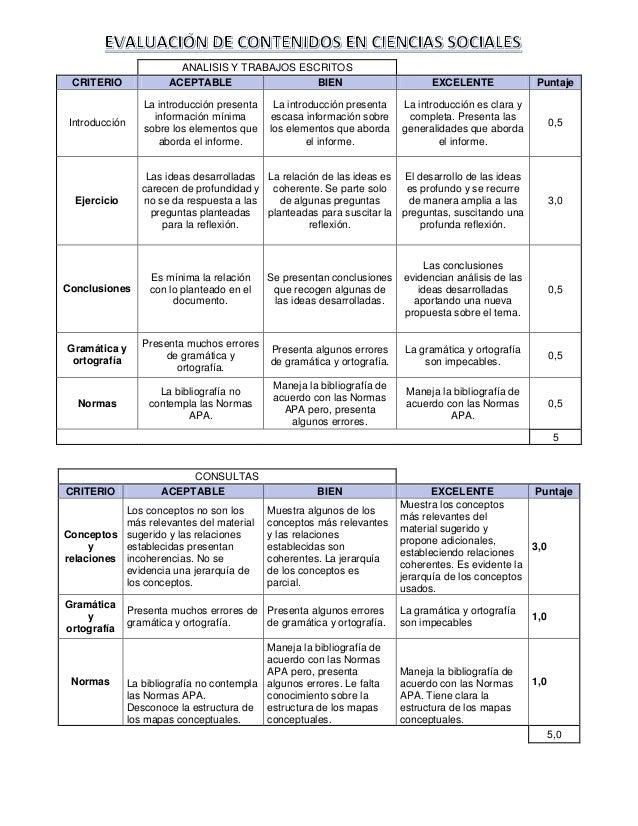 CONSULTAS CRITERIO ACEPTABLE BIEN EXCELENTE Puntaje Conceptos y relaciones Los conceptos no son los más relevantes del mat...