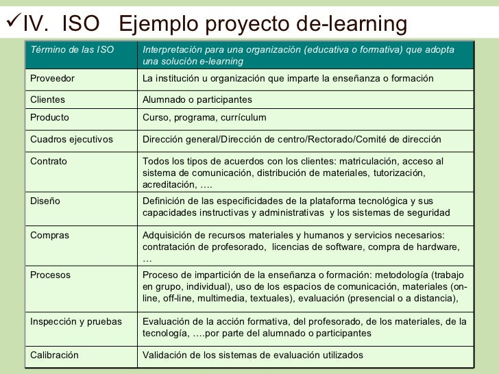 IV. ISO Ejemplo proyecto de-learning  Término de las ISO     Interpretación para una organización (educativa o formativa)...