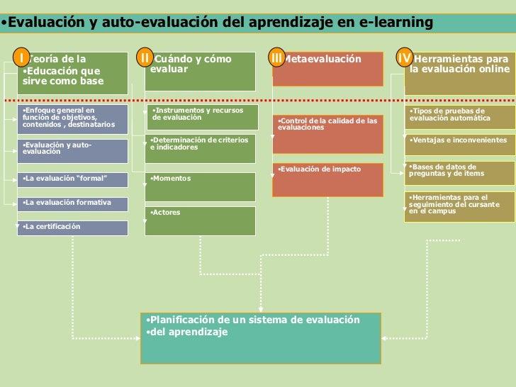 •Evaluación y auto-evaluación del aprendizaje en e-learning  I•Teoría de la               II •Cuándo y cómo              I...