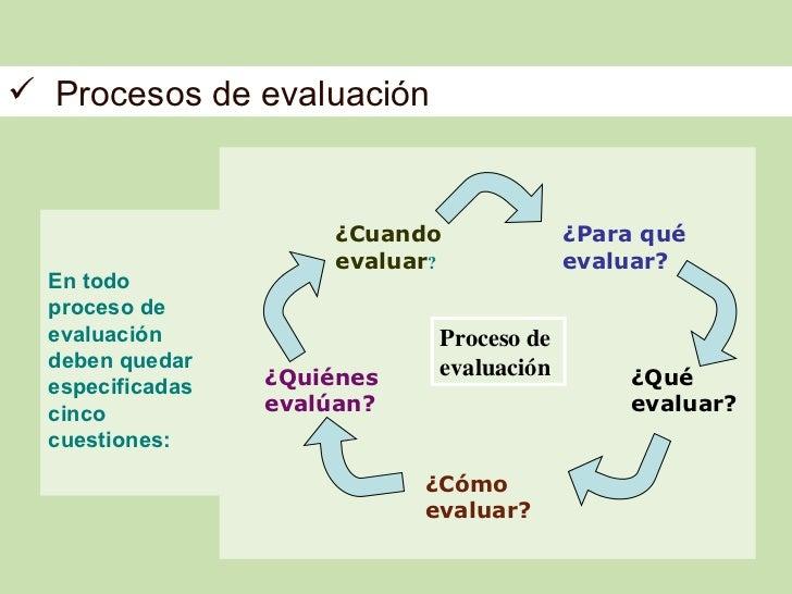  Procesos de evaluación                      ¿Cuando              ¿Para qué                      evaluar?             eva...