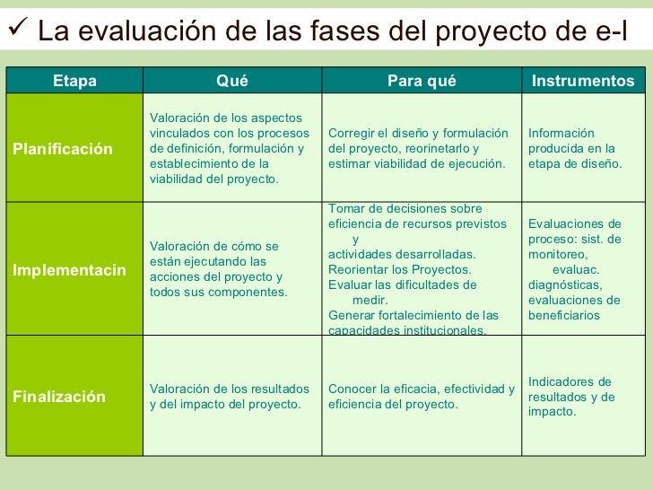  La evaluación de las fases del proyecto de e-l     Etapa                 Qué                           Para qué         ...