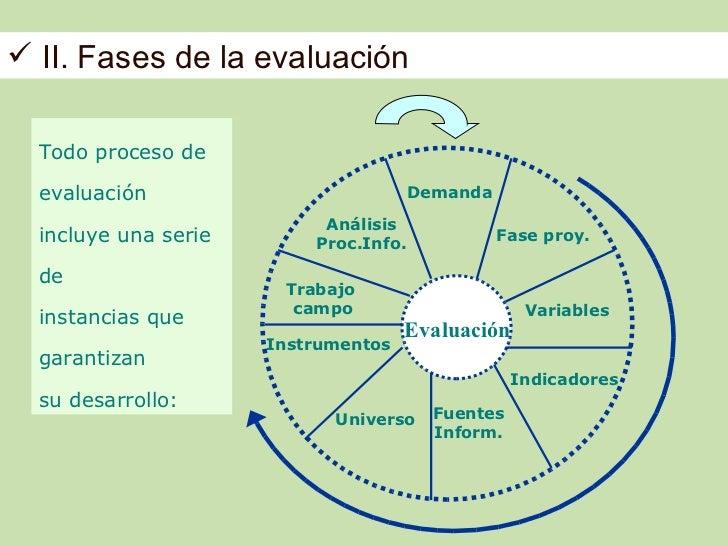  II. Fases de la evaluación  Todo proceso de  evaluación                           Demanda                           Anál...