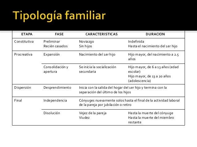 Evaluacion Estructural Y Funcional Familiar