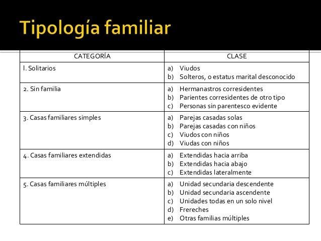 Evaluacion estructural y funcional familiar for Tipos de familia pdf