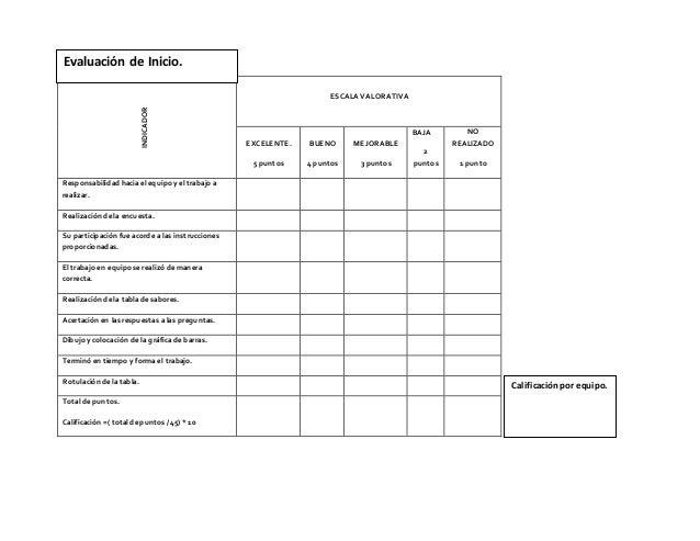 Evaluación de Inicio.  INDICADOR  ESCALA VALORATIVA  EXCELENTE.  5 puntos  BUENO  4 puntos  MEJORABLE  3 puntos  BAJA  2  ...