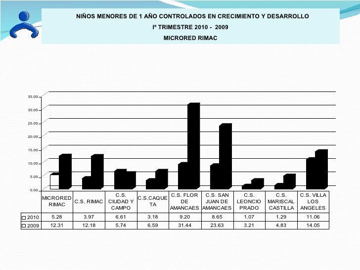 NIÑOS MENORES DE 1 AÑO CONTROLADOS EN CRECIMIENTO Y DESARROLLO Iº TRIMESTRE 2010 -  2009 MICRORED RIMAC
