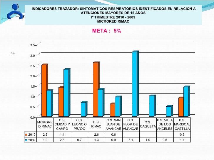 INDICADORES TRAZADOR: SINTOMATICOS RESPIRATORIOS IDENTIFICADOS EN RELACION A ATENCIONES MAYORES DE 15 AÑOS Iº TRIMESTRE 20...