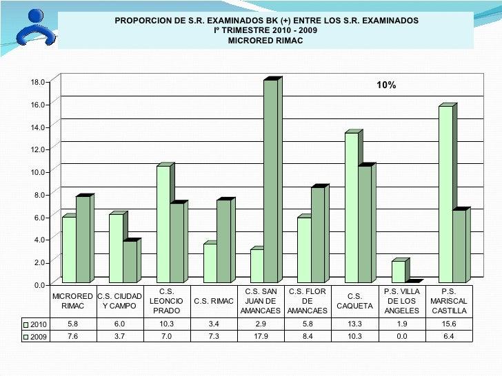 PROPORCION DE S.R. EXAMINADOS BK (+) ENTRE LOS S.R. EXAMINADOS Iº TRIMESTRE 2010 - 2009 MICRORED RIMAC