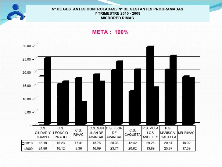 Nº DE GESTANTES CONTROLADAS / Nº DE GESTANTES PROGRAMADAS Iº TRIMESTRE 2010 - 2009 MICRORED RIMAC META :  100%