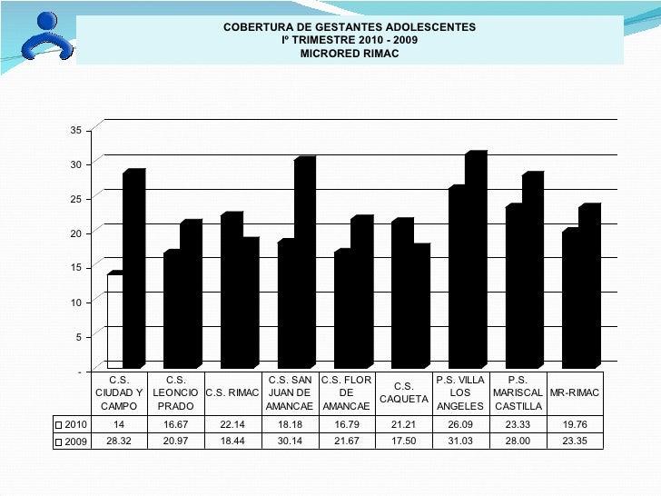 COBERTURA DE GESTANTES ADOLESCENTES Iº TRIMESTRE 2010 - 2009 MICRORED RIMAC