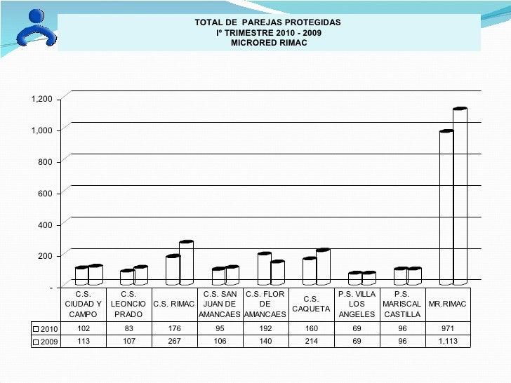 TOTAL DE  PAREJAS PROTEGIDAS  Iº TRIMESTRE 2010 - 2009 MICRORED RIMAC