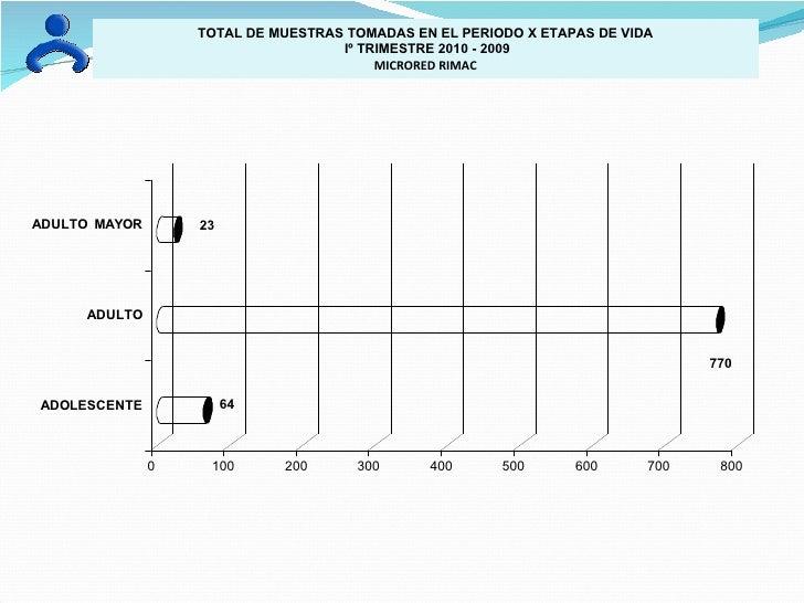 TOTAL DE MUESTRAS TOMADAS EN EL PERIODO X ETAPAS DE VIDA Iº TRIMESTRE 2010 - 2009 MICRORED RIMAC