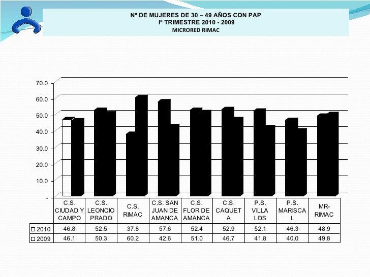 Nº DE MUJERES DE 30 – 49 AÑOS CON PAP Iº TRIMESTRE 2010 - 2009 MICRORED RIMAC