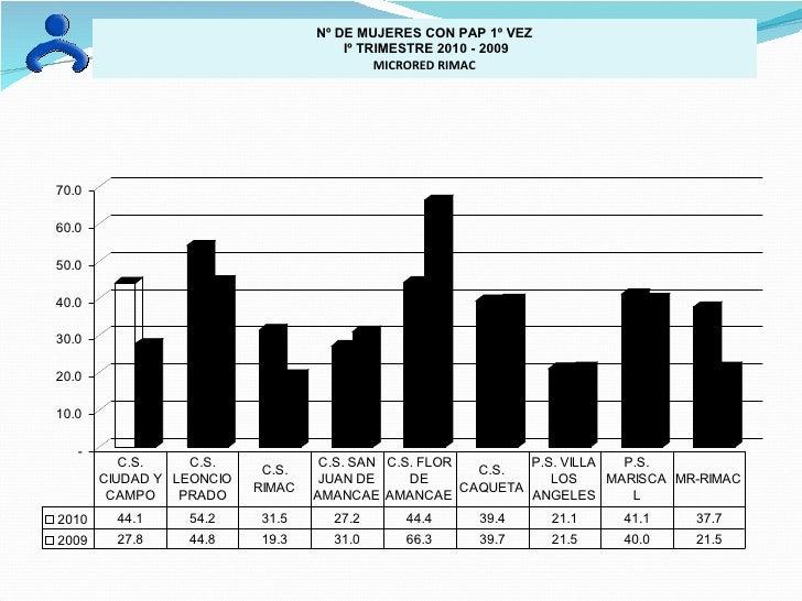 Nº DE MUJERES CON PAP 1º VEZ Iº TRIMESTRE 2010 - 2009 MICRORED RIMAC