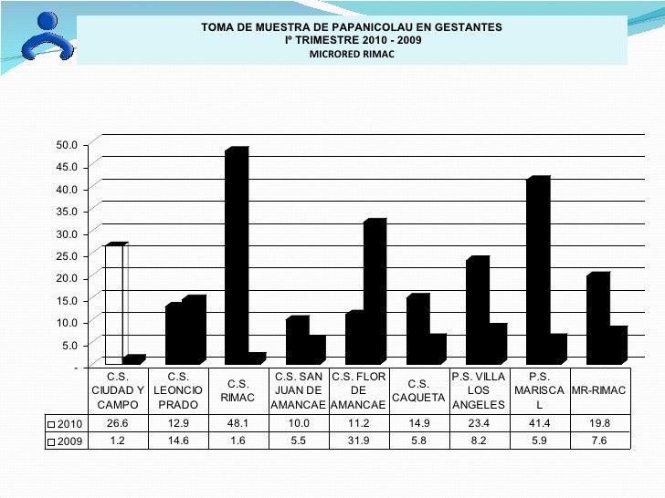 TOMA DE MUESTRA DE PAPANICOLAU EN GESTANTES Iº TRIMESTRE 2010 - 2009 MICRORED RIMAC