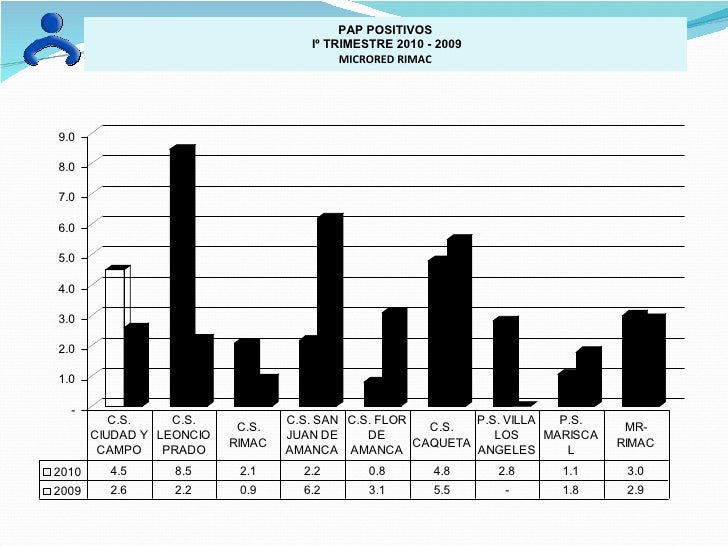 PAP POSITIVOS Iº TRIMESTRE 2010 - 2009 MICRORED RIMAC
