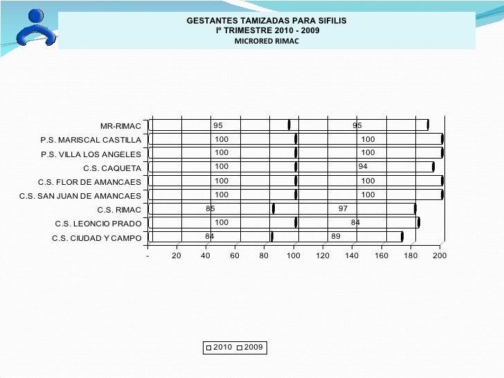GESTANTES TAMIZADAS PARA SIFILIS Iº TRIMESTRE 2010 - 2009 MICRORED RIMAC