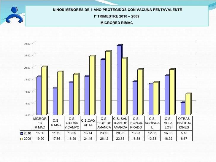NIÑOS MENORES DE 1 AÑO PROTEGIDOS CON VACUNA PENTAVALENTE  Iº TRIMESTRE 2010 – 2009 MICRORED RIMAC