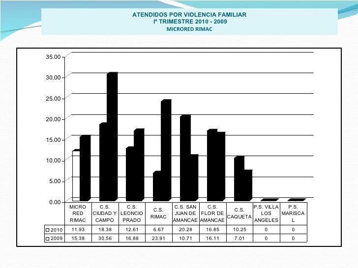 ATENDIDOS POR VIOLENCIA FAMILIAR Iº TRIMESTRE 2010 - 2009 MICRORED RIMAC