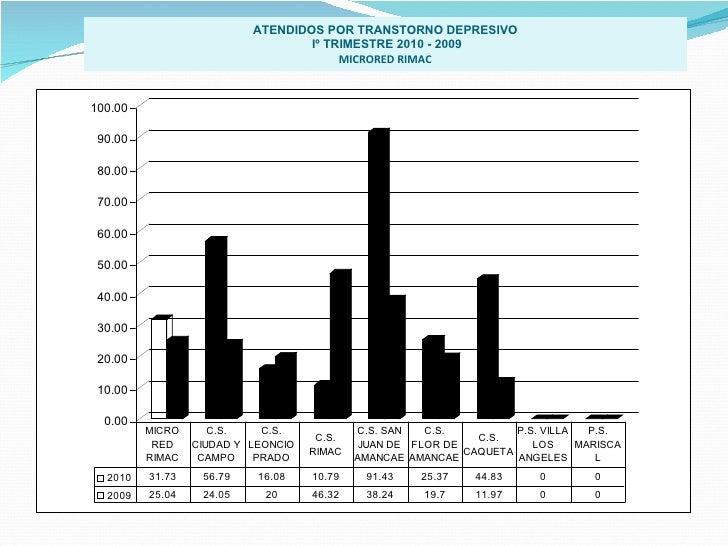 ATENDIDOS POR TRANSTORNO DEPRESIVO Iº TRIMESTRE 2010 - 2009 MICRORED RIMAC